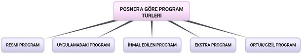 program-turleri-nelerdir